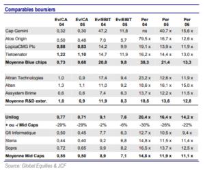 comparables-boursiers
